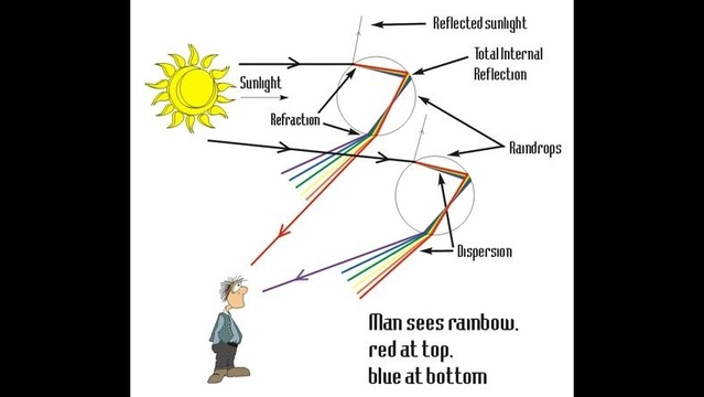 What causes rainbows?