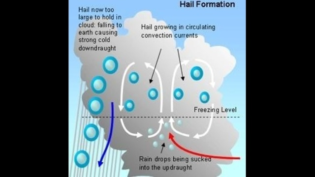Is there a different between hail and sleet?
