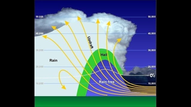 How large does hail need to get before it drops to the ground from gravity?