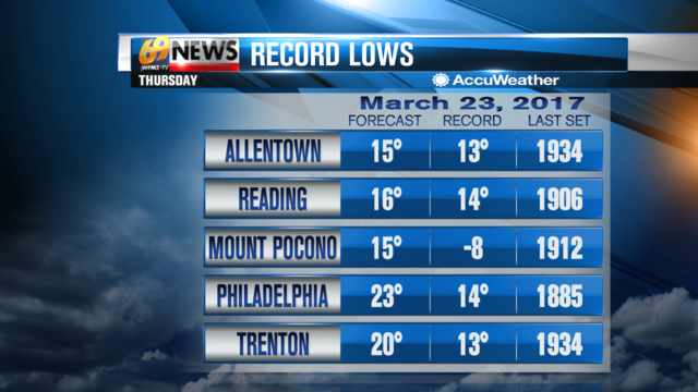 Approaching record lows overnight