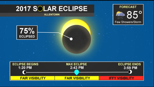 A mix of clouds and sun as the solar eclipse peaks at 2:43 p.m. today